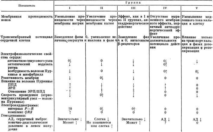 Антиаритмические препараты: действие, классы, примеры средств