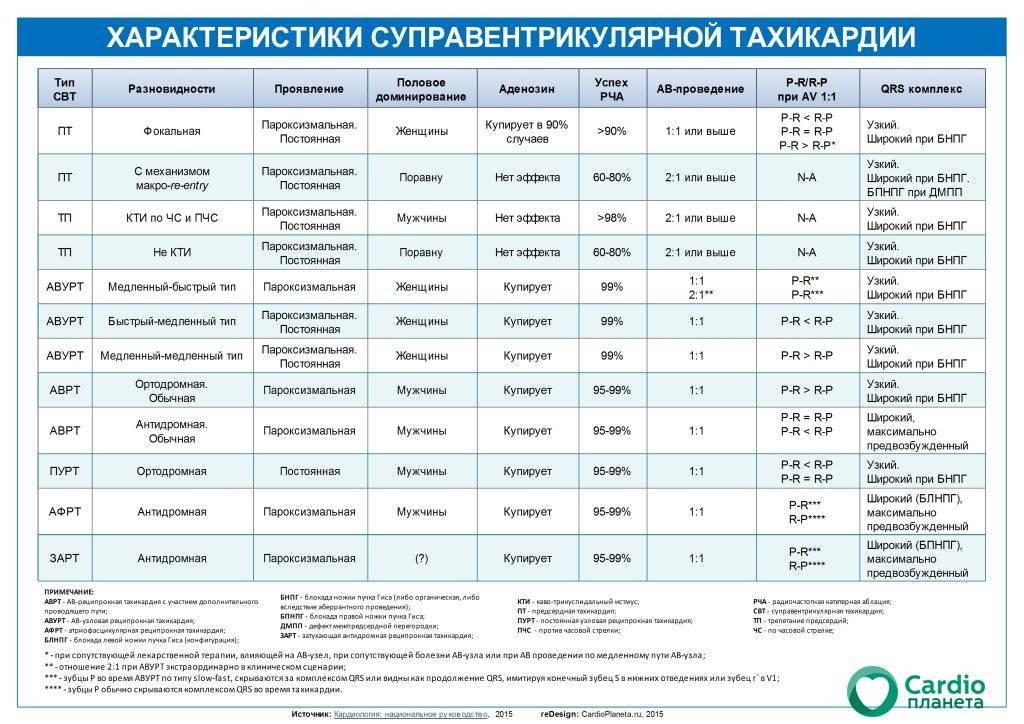 Реципрокная тахикардия: последствия, симптомы
