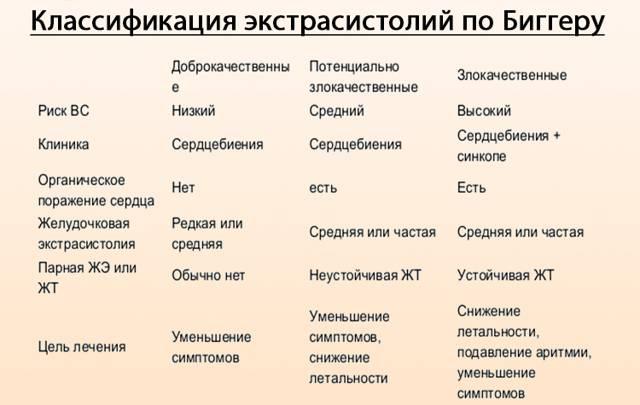 Глава xii. нарушения ритма и проводимости12.4 классификация аритмий