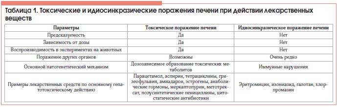 Варианты лекарств для лечения аритмий сердца (классификация)