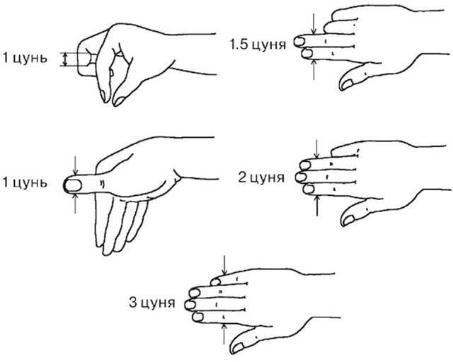 Массаж при боли в сердце: точечный и пальцев