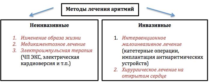 Аритмии
