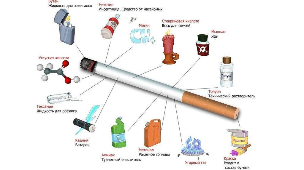 Как страдает наше сердце от курения?
