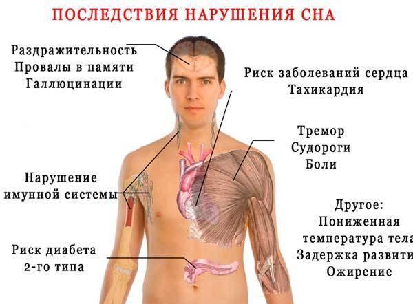 Тахикардия (учащенное сердцебиение, тахиаритмия): причины, симптомы, лечение и борьба с приступом