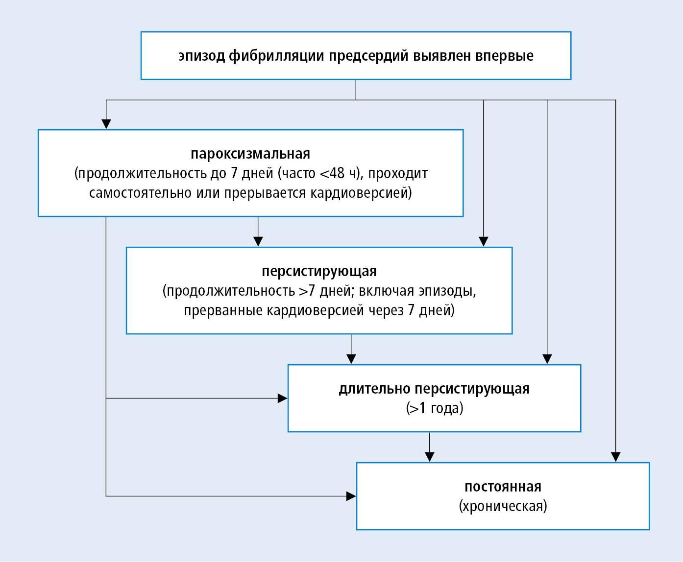 Пароксизмальная форма мерцательной аритмии