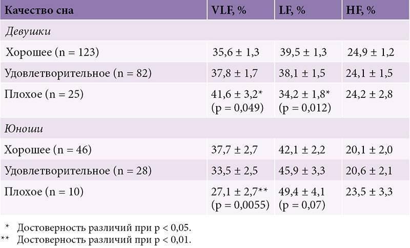 Ктг (кардиотокография) при беременности и её расшифровка с указанием норм