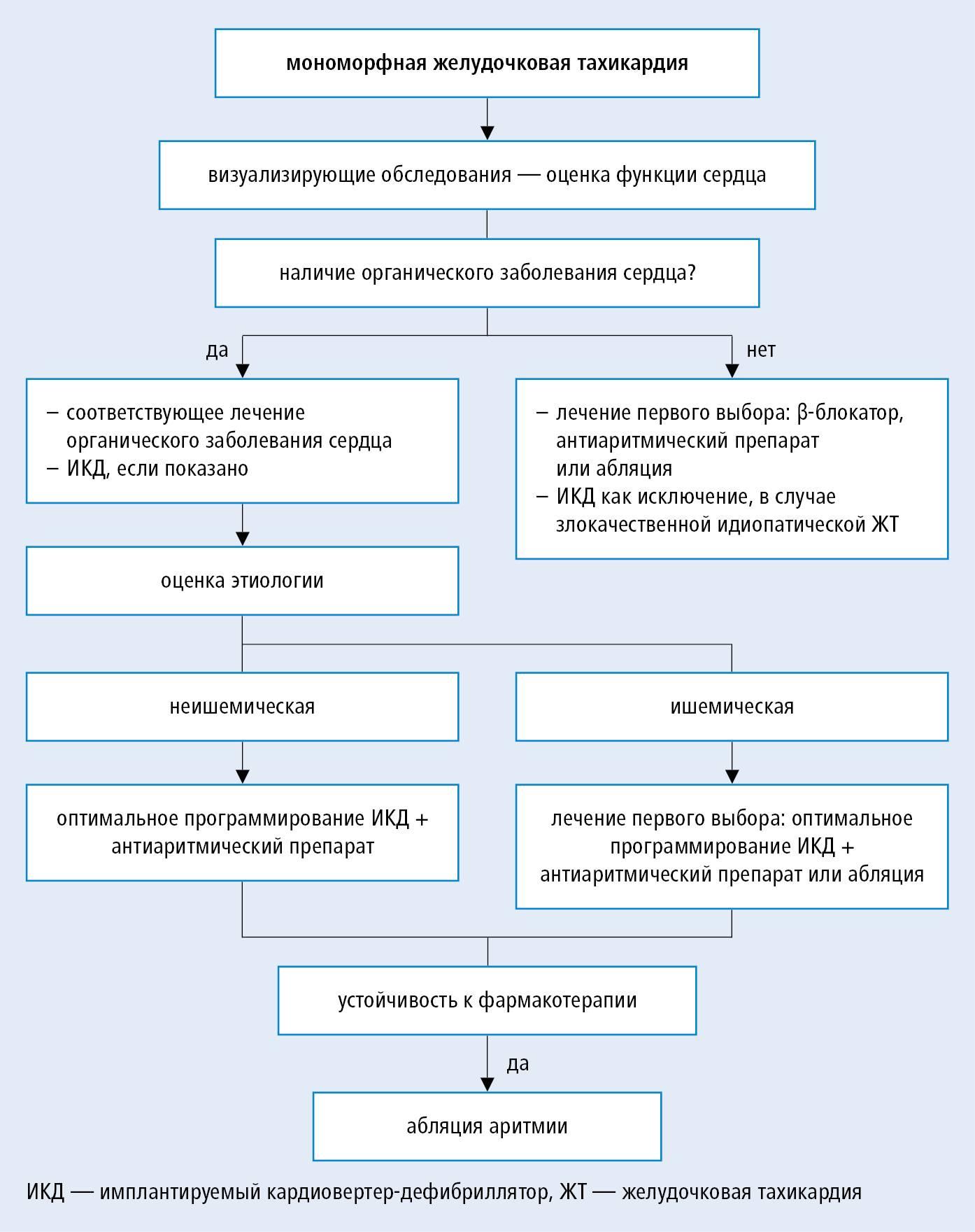 Отличительные особенности аритмии от тахикардии