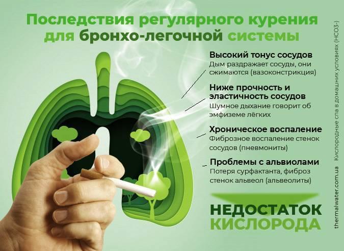 Тахикардия после курения это нормально или нет