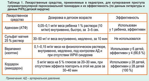 Лечение пароксизмальной тахикардии