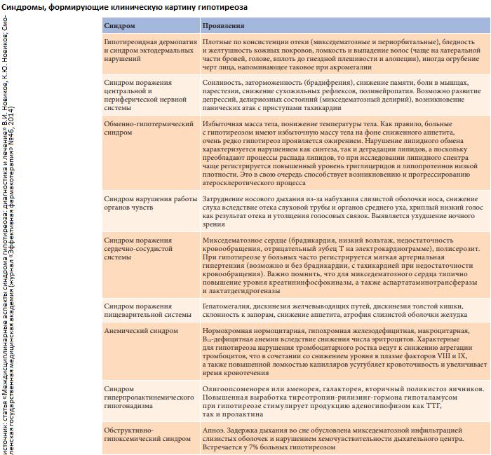 Тахикардия | симптомы | диагностика | лечение - docdoc.ru