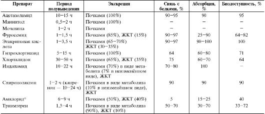 Клиническая фармакология лекарственных средств, влияющих на основные функции миокарда, и клинико-фармакологические подходы к их выбору, антиаритмические средства - современные вопросы клинической фармакологии
