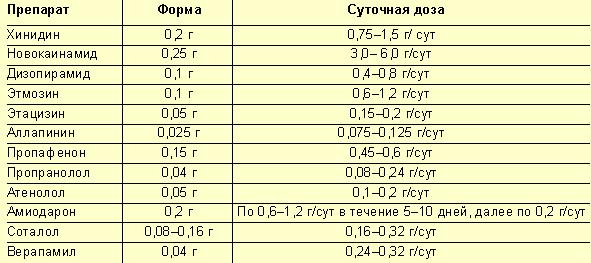 Противоаритмические средства: классификация и описание