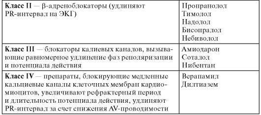 Антиаритмические средства: описание и классификация