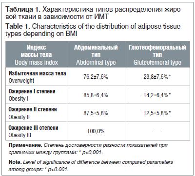 Тахикардия при климаксе у женщин