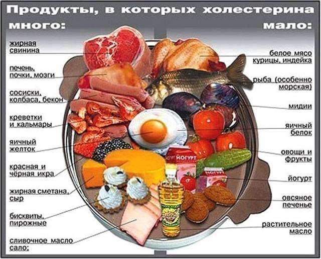 Диета и питание при стенокардии