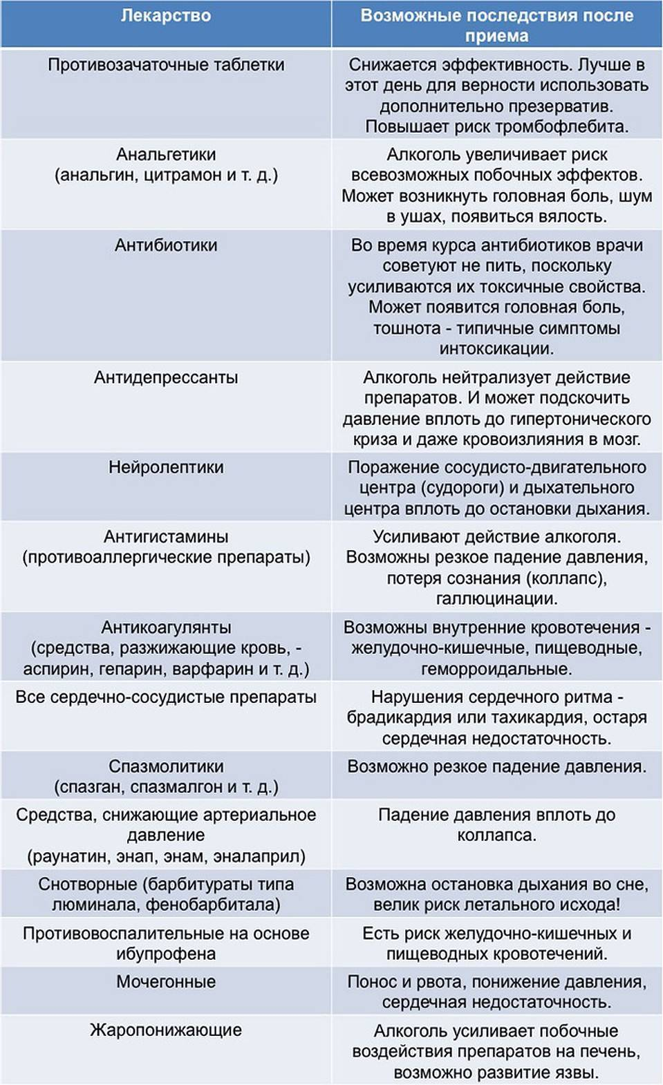 Медикаментозная брадикардия