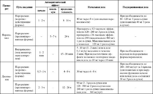 Список антиаритмических препаратов для лечения разных видов аритмий, противопоказания и побочные действия