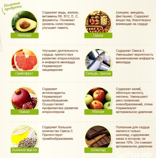 Правильное питание при аритмии. полезные и опасные продукты при аритмии