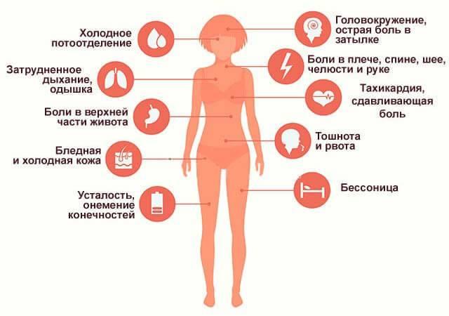 Особенности тахикардии у женщин