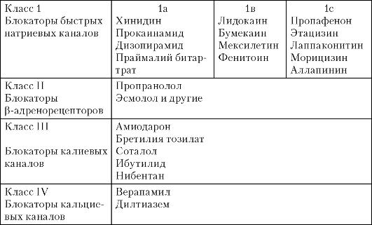 Антиаритмические препараты – классификация, список. препараты-антагонисты кальция, блокаторы медленных кальциевых каналов